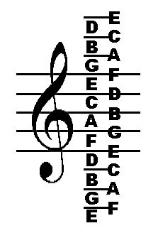 perhaps you are familiar with one or more of the tricks for remembering the notes of the treble clef staff such as every good boy does fine for the lines